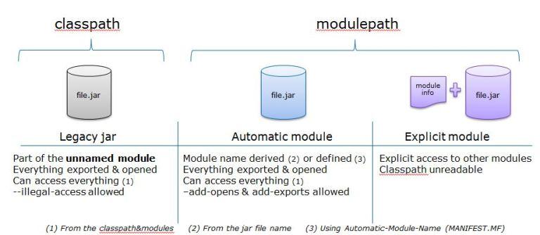 Java 9: discovering modules – Jean-François James
