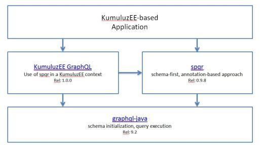 KumuluzEE-GraphQL-Arch